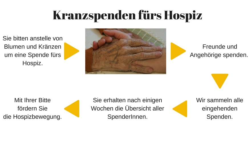 Infografik Kranzspenden