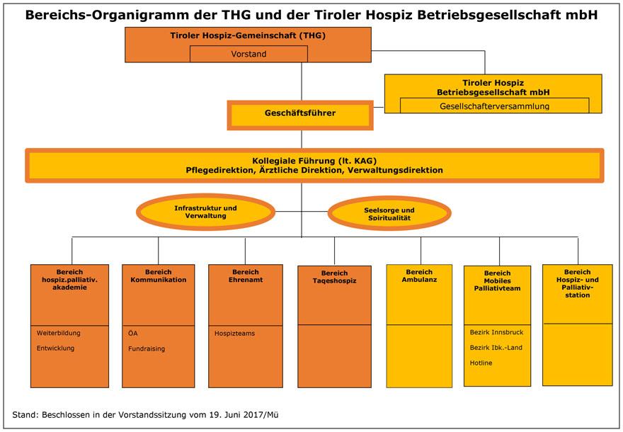 Gemütlich Hospiz Rn Lebenslauf Ideen - Dokumentationsvorlage ...