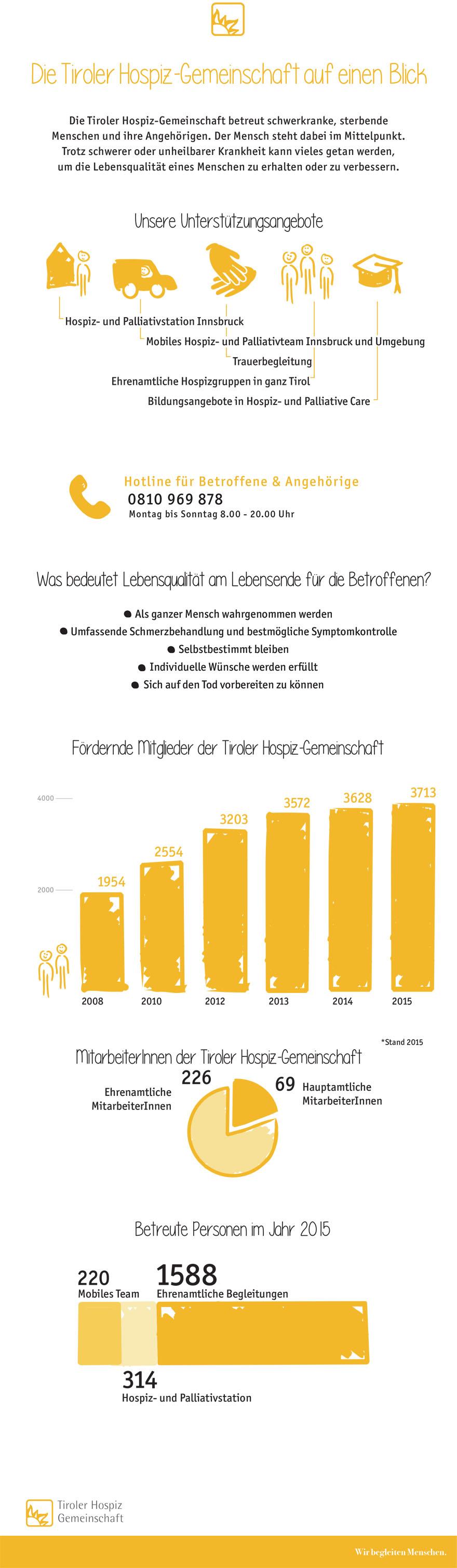 880 Infografik Tiroler Hospiz-Gemeinschaft 2015