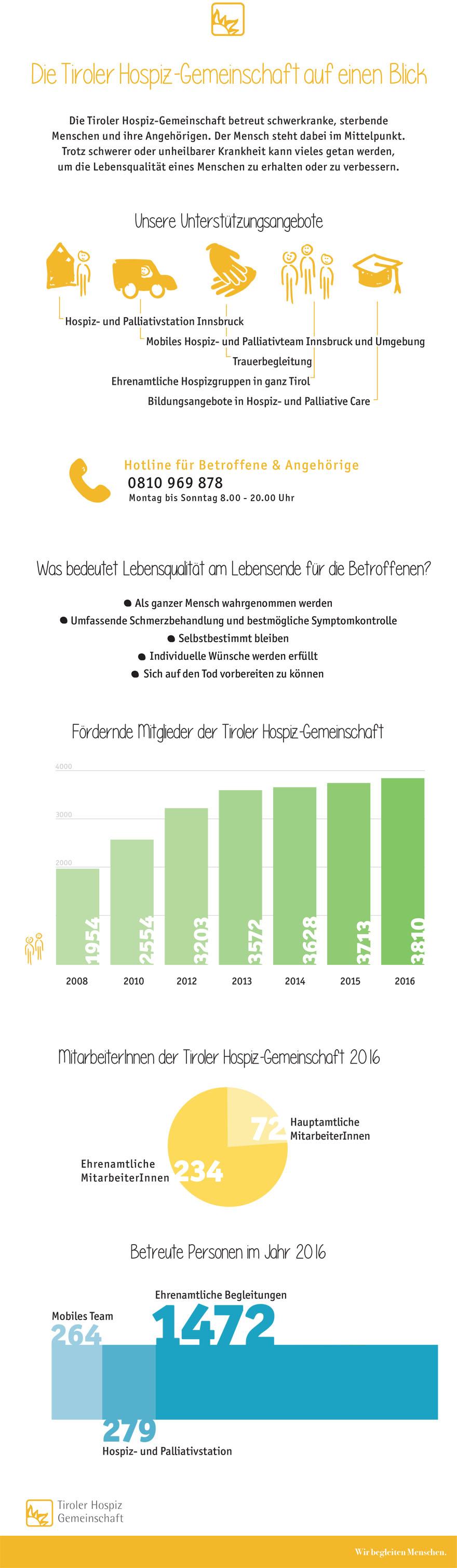 880 infografik Tiroler HOspiz-Gemeinschaft 2016