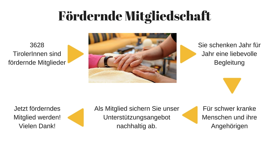 Infografik - Fördernde Mitgliedschaft!